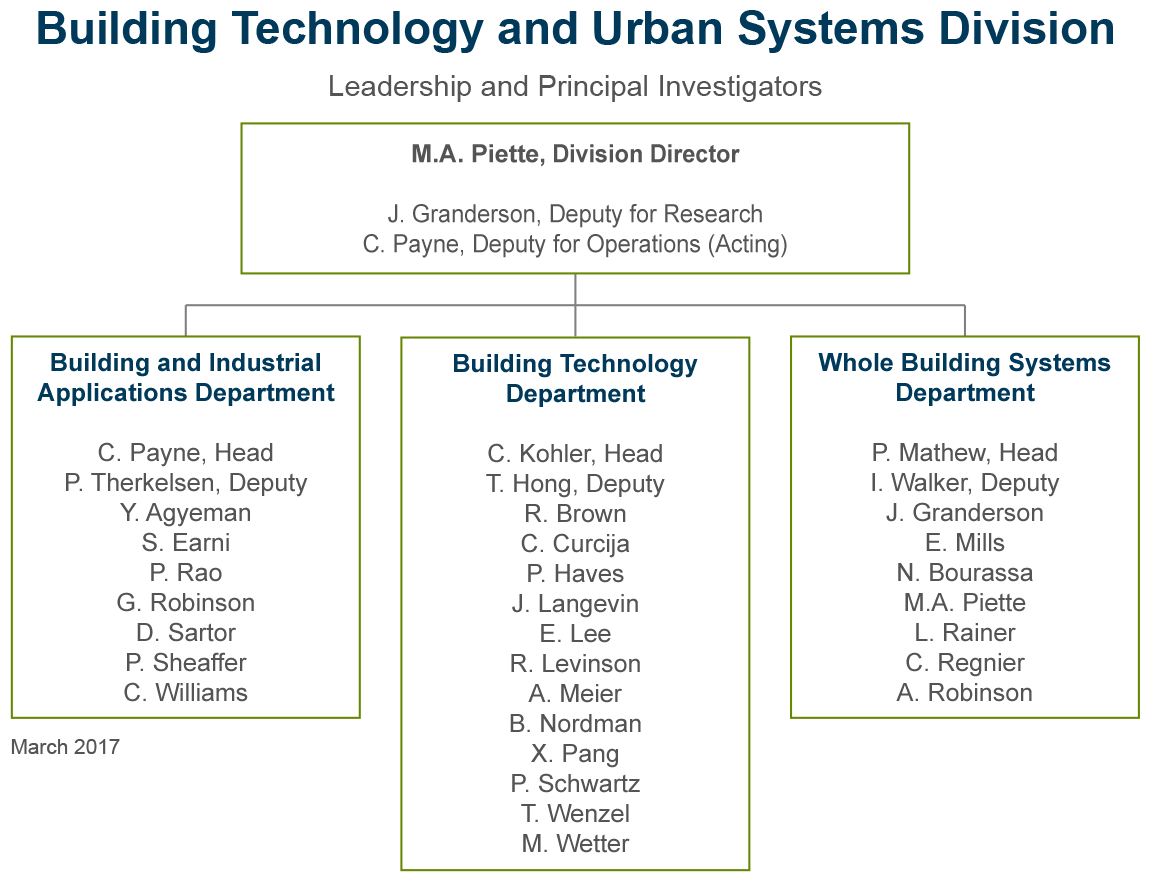 Building Technology and Urban Systems Department Organizational Chart