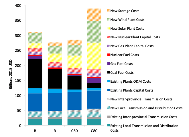 Distribution and costs of power sources under four scenarios to 2030