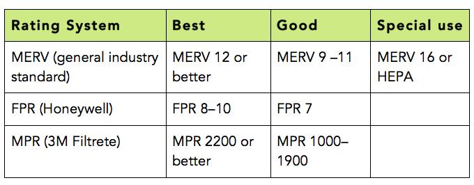 Table headers: Rating System, Best, Good, Special use; Row 1: MERV (general industry standard), MERV 12 or better, MERV 9-11, MERV 16 or HEPA; Row 2: FPR (Honeywell), FPR 8-10, FPR 7; Row 3: MPR (3M Filtrete), MPR 2200 or better, MPR 1000-1900