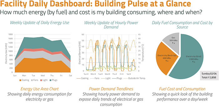 Facility Daily Dashboard: Building Pulse at a Glance: How much energy (by fuel) and cost is my building consuming, where and when?