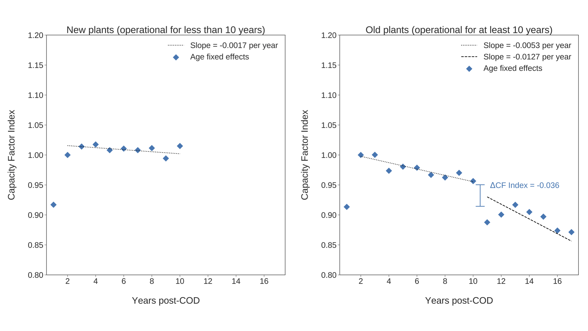 Average decline in performance with age for two cohorts of plants. COD stands for commercial online date. The y-axis can be interpreted as a ratio of performance to year 2, so, for example, a value of 0.95 indicates that a plant produced 95% of the energy in a particular year compared to year 2 of life.