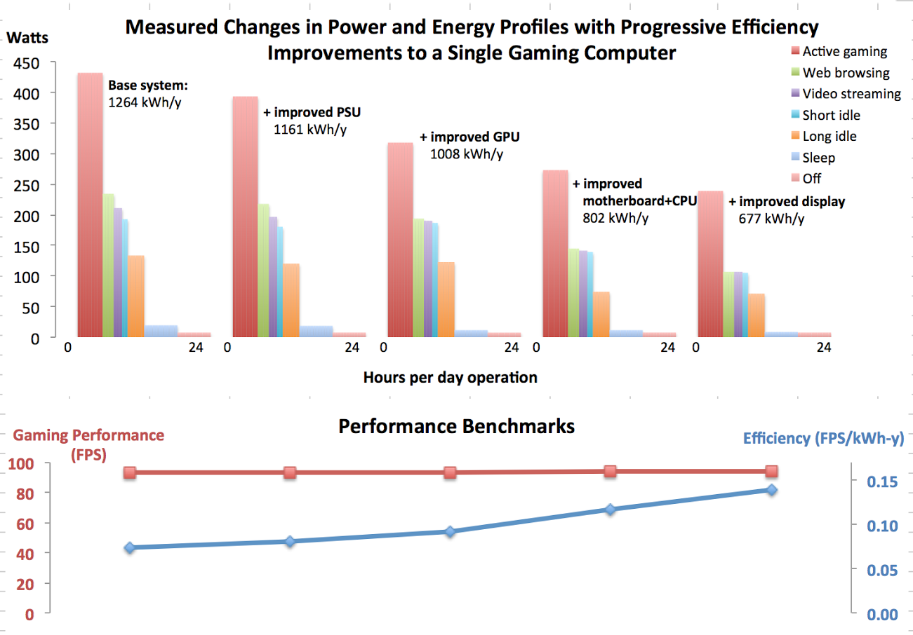 Measured Changes in Power and Energy Profiles with Progressive Efficiency Improvements to a Single Gaming Computer