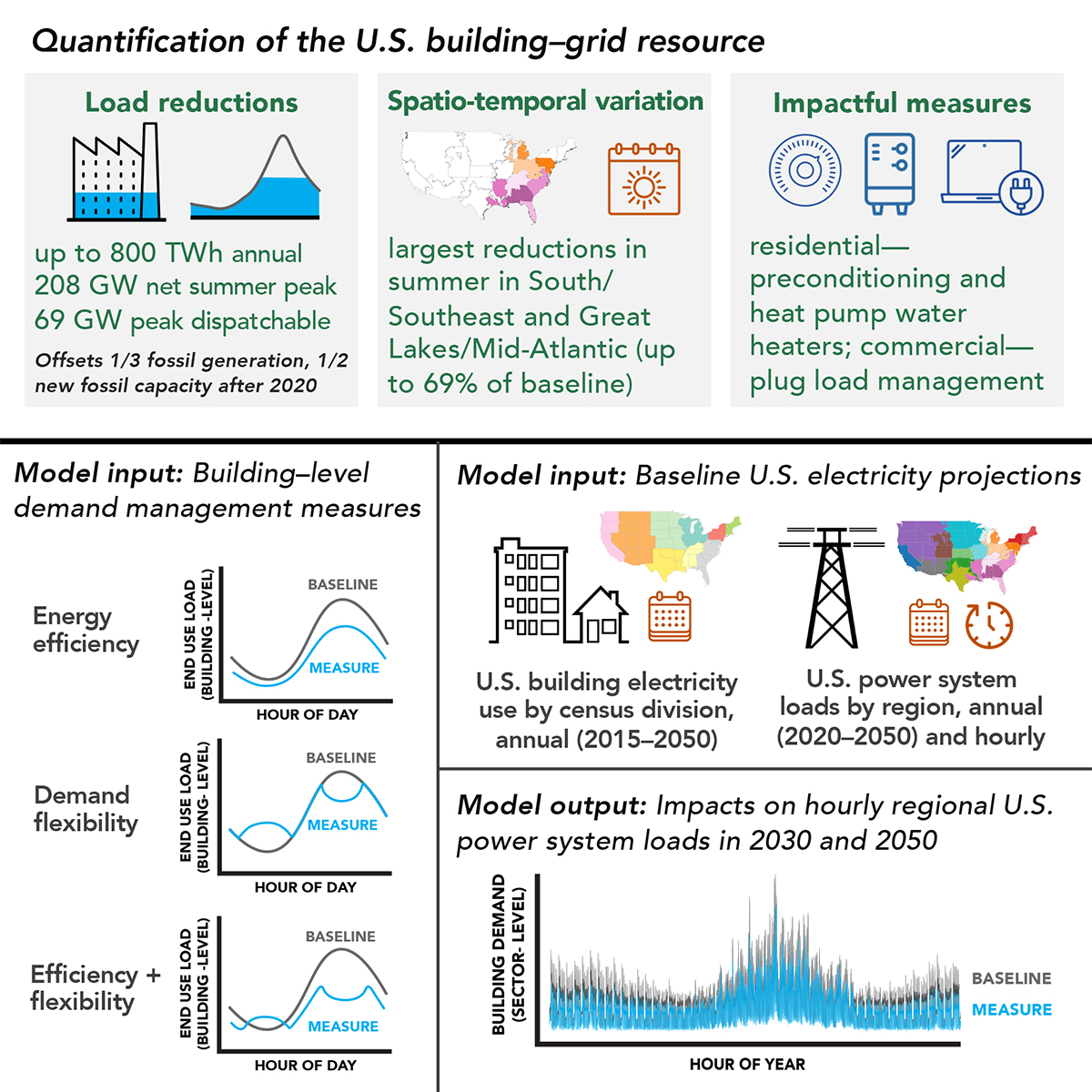 Deploying certain technologies to manage energy demand in buildings has the potential to avoid the need for up to one-third of coal- or gas-fired power generation, according to a new study led by Berkeley Lab. (Credit: Berkeley Lab)