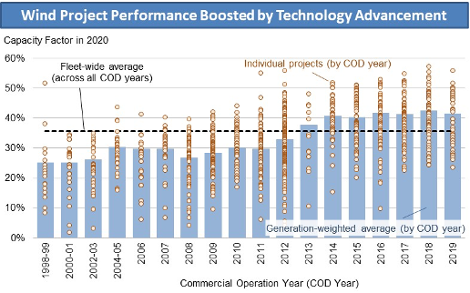 Graph: Wind Project Performance Boosted by Technology Advancement