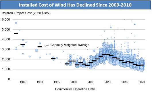 Graph: Installed Cost of Wind Has Declined since 2009-10