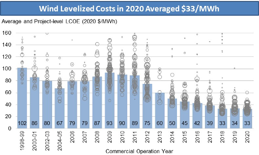 Graph: Wind Levelized Costs in 2020 Averaged $33/MWh