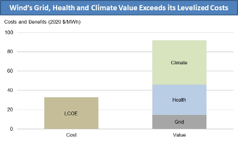 Graph: Wind's Grid, Health and Climate Value Exceeds its Levelized Costs